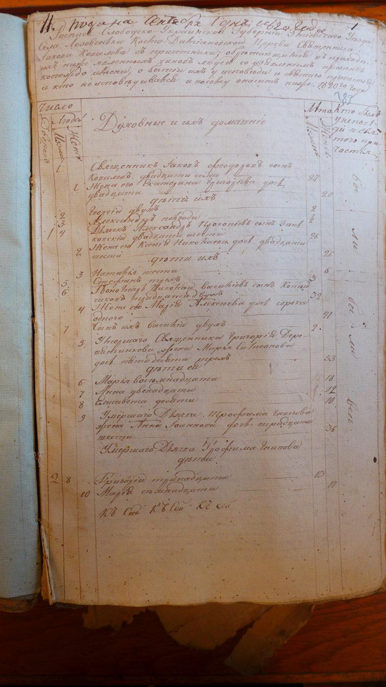 Исповедная роспись Лозовеньки 1820 год.