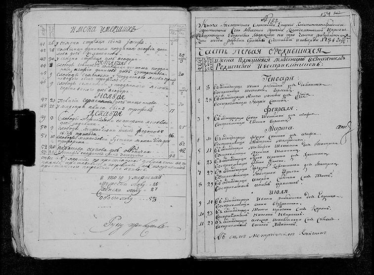 Метрическая книга Космодемьяновской церкви села Лозовенька за 1784 год