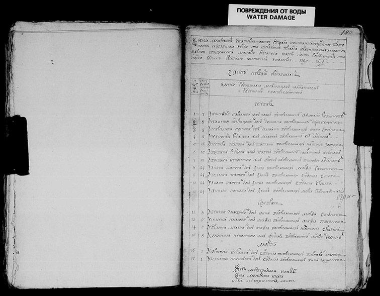 Метрическая книга Архангеломихайловской церкви села Шебелинка за 1790 год
