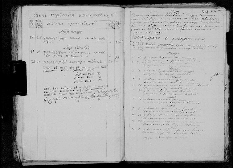 Метрическая книга Николаевской церкви села Верёвкино за 1784 год