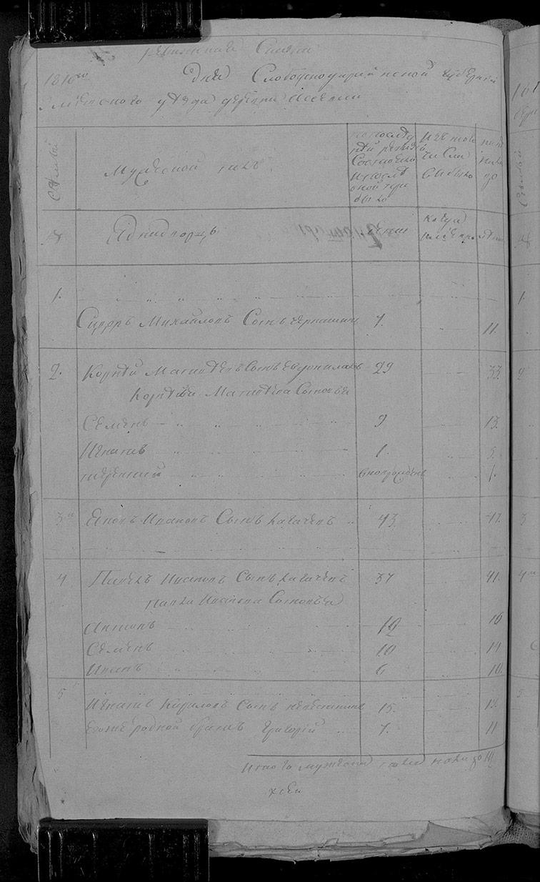 Ревизская сказка Асеевки 1816 год (7-я ревизия)