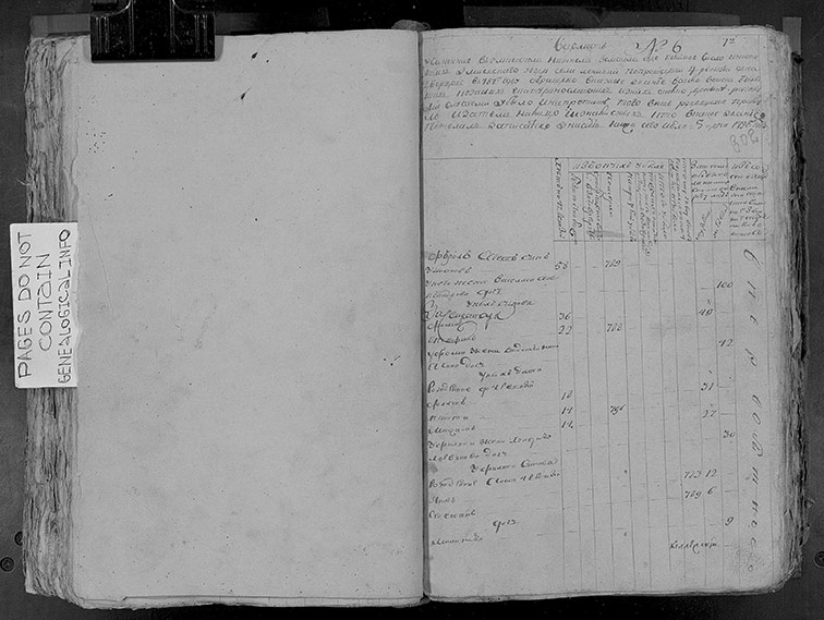 Ревизская сказка Ленивки 1798 год (5-я ревизия)