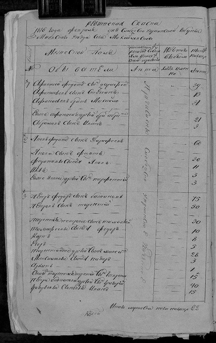 Ревизская сказка Михайловки 1816 год (7-я ревизия)