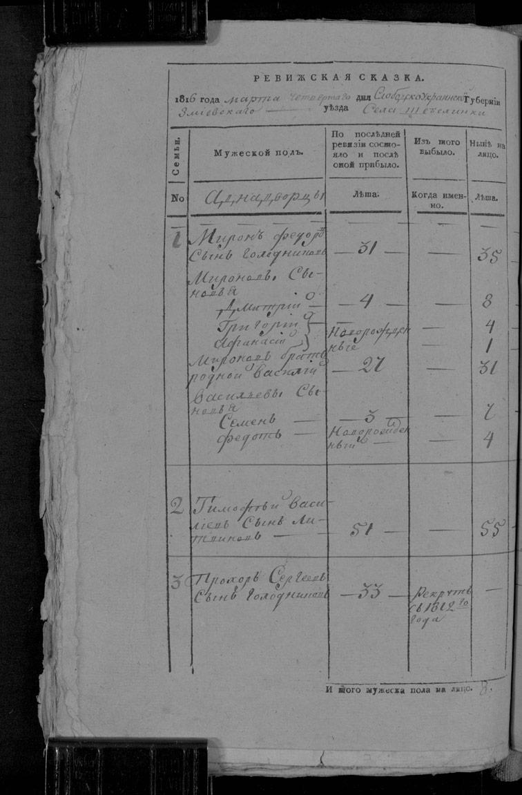 Ревизская сказка Шебелинки 1816 год (7-я ревизия)