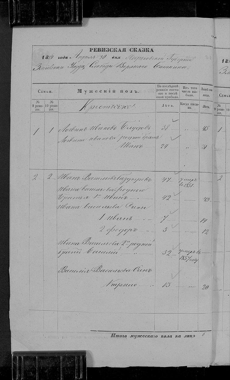 Ревизская сказка Верхнего Бишкина 1858 год (10-я ревизия)