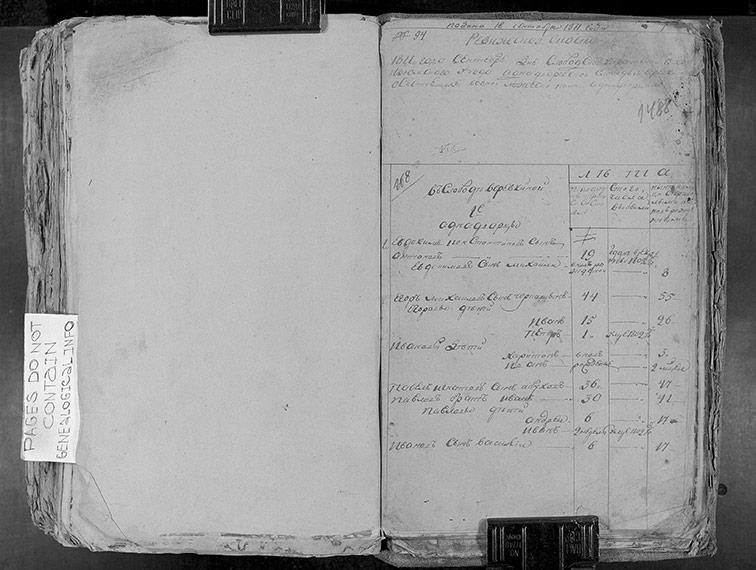 Ревизская сказка Верёвкиной 1811 год (6-я ревизия)